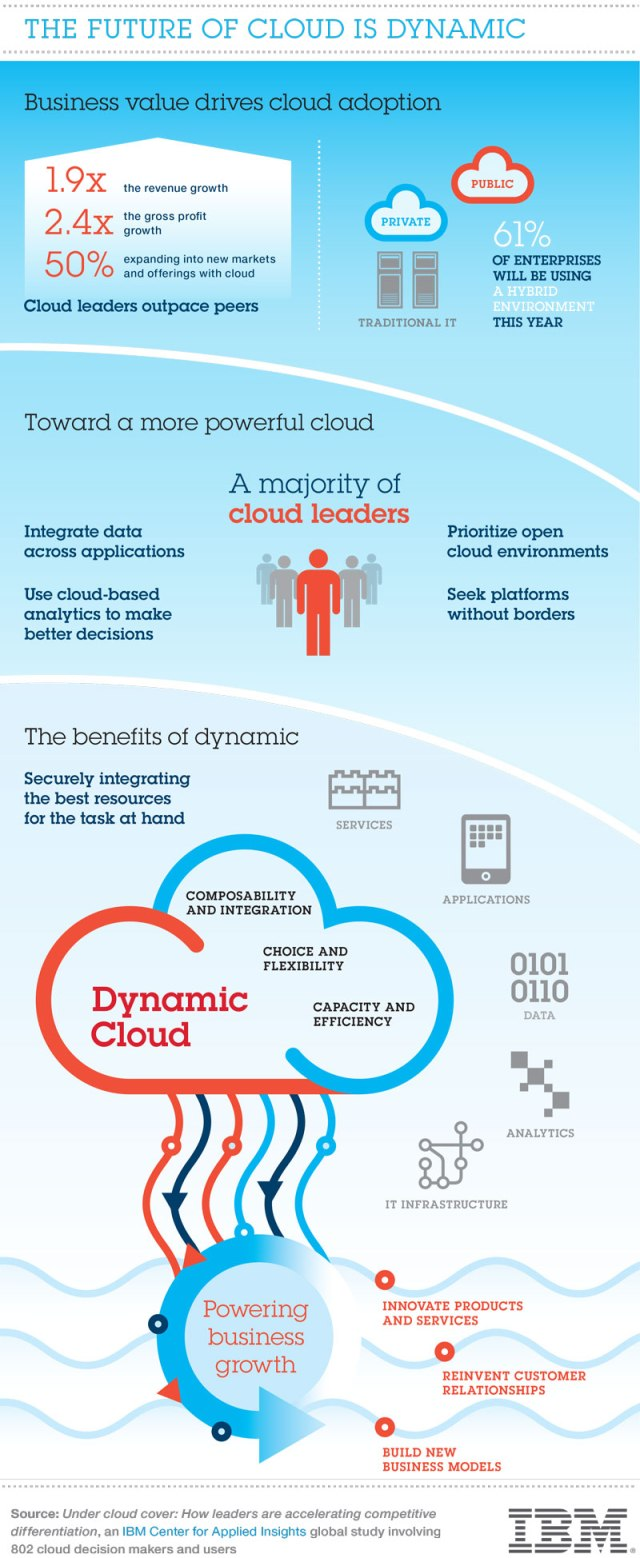 Dynamic_Cloud_IBMCAI