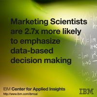 Marketing scientists are 2.7 times more likely to emphasize data-based decision making.
