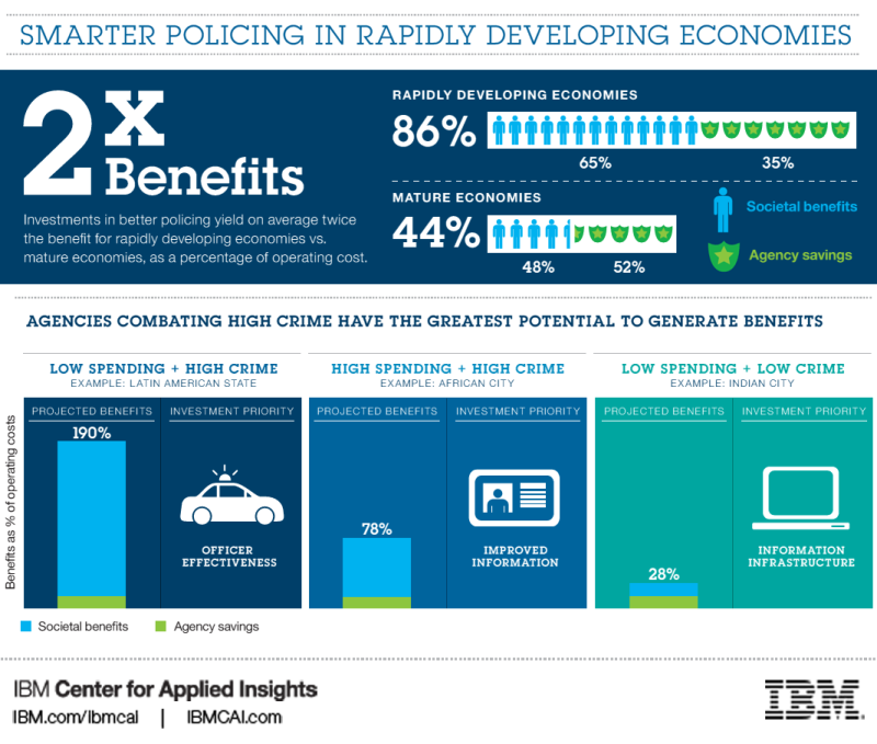 Smarter Policing in Growth Markets Study - http://www.ibm.com/ibmcai/policing