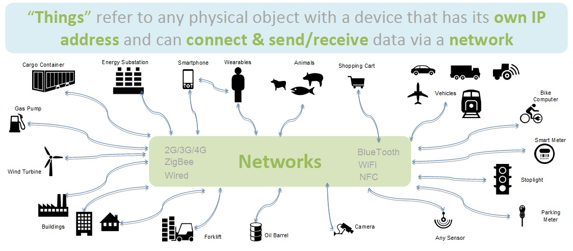 The Next Phase Of The Internet The Internet Of Things