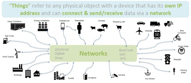 Internet of Things network