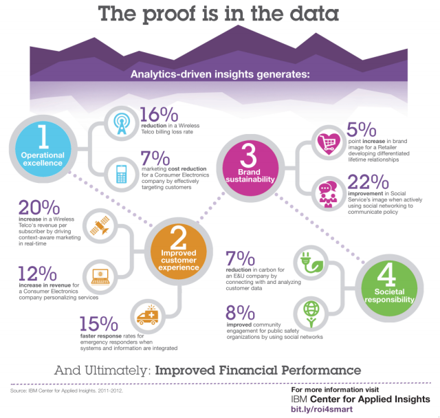 Analytics driven insights generates great outcomes, including improved financial performance. ROI4Smart
