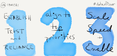 123s of CDOs transform culture with trust, aligning with priorities, and scale, speed, and enablement
