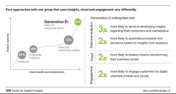 Four approachs with one group that uses insights, cloud and engagement very differently