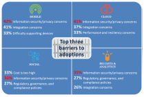 Top barriers to technology adoption
