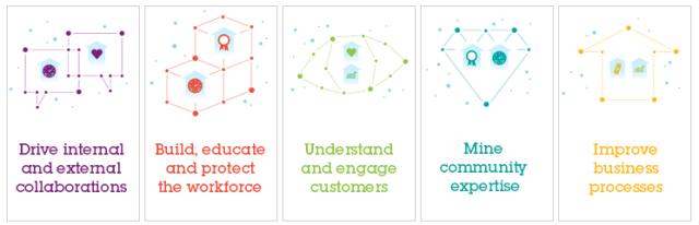 IBMSocialStudy_5_Social_Ambitions