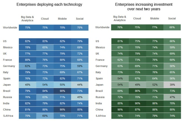Adoption & investment by country for the four technology areas