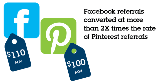 facebook vs pinterest - IBM black friday infographic 2014