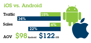 ios vs android - IBM black friday infographic