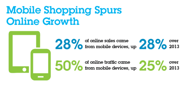 Image credit:  IBM Infographic - Black Friday Shopping Trends