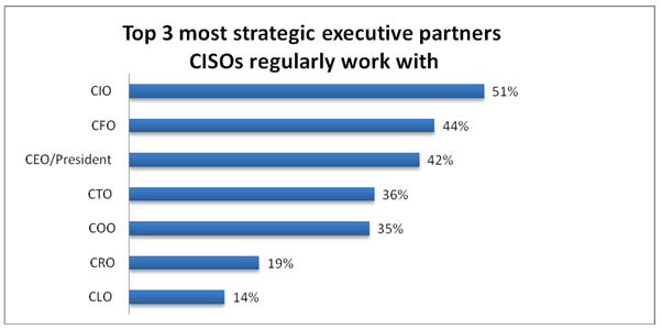 CISOstudy-top 3 execs that CISOs work with