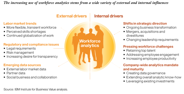 Image credit: IBM workforce analytics study