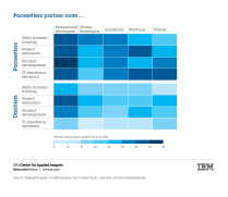 Partnering heatmap for IBM Business Tech Trends study