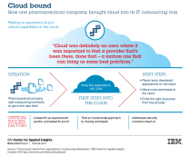 Click to enlarge graphic Cloud Bound Study - http://www.ibm.com/ibmcai/cloudbound