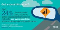 Social Study - http://www.ibm.com/ibmcai/socialstudy