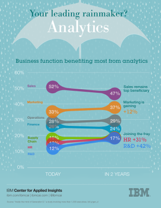 Who is your leading rainmaker? For many it's analytics.