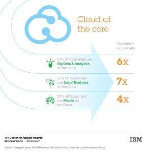 Cloud graphic