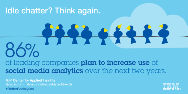 86% of leading companies plan to increase use of social media analytics over the next two years