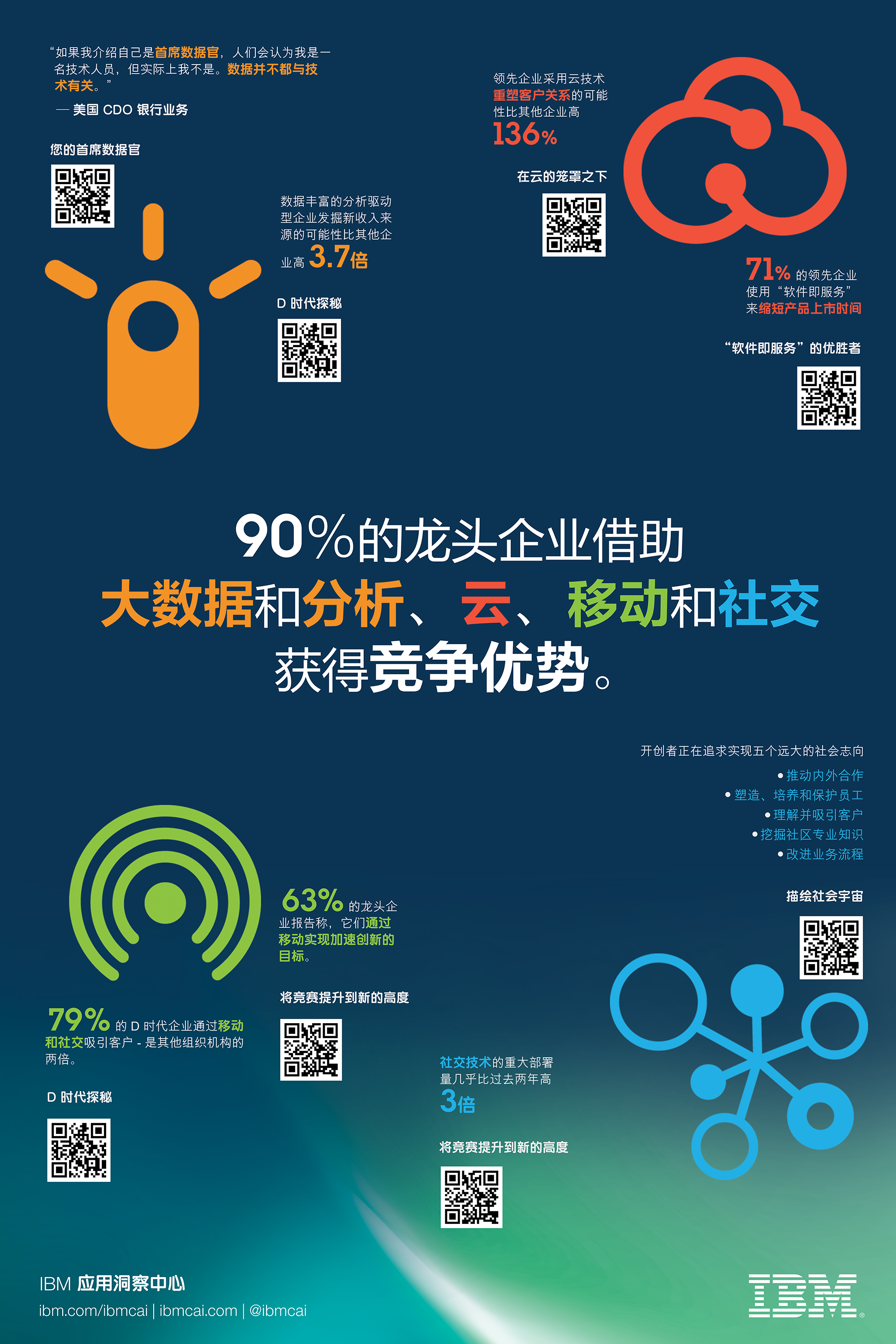 Translated insights | IBM Center for Applied Insights