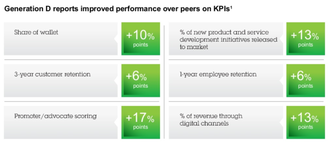 Generation D reports improved performance over peers on KPIs