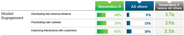 Generation-D-Market-Engagement