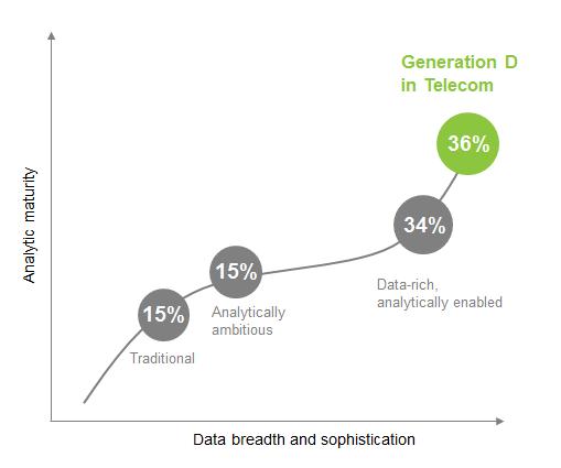 Generation D in Telecom