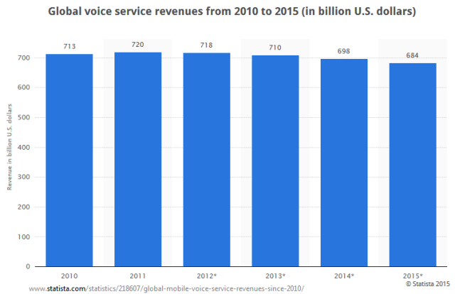 Global voice service revenues 2010-2015 (in billion U.S dollars)