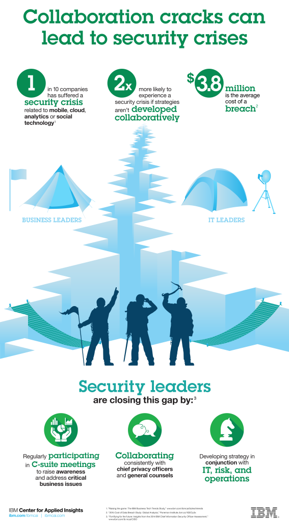 IBM-Security_Leaders_Infographic