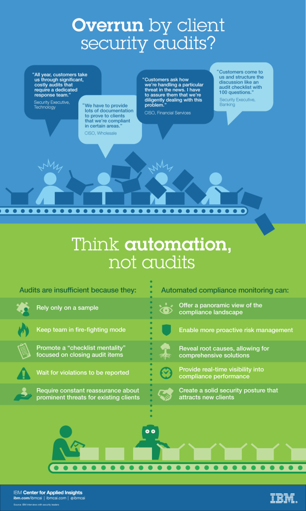 Think automation, not audits