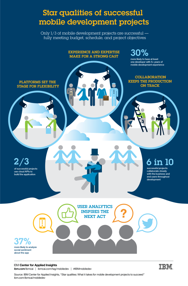 (Click to enlarge infographic) Learn more - ibm.com/ibmcai/mobiledev