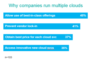 IBM-why companies run multiple clouds