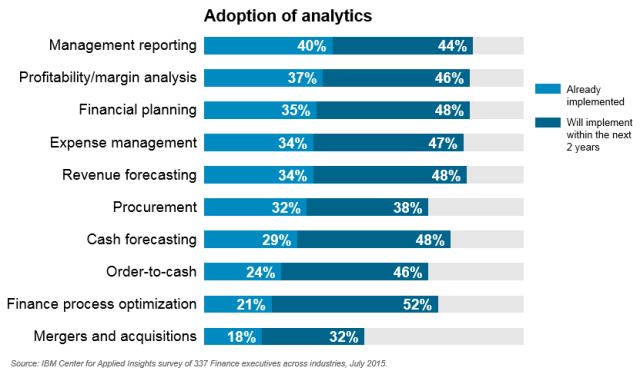 Adoption-of-finance-analytics