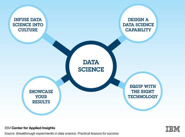CAI-Data-Science-infographic-molecule