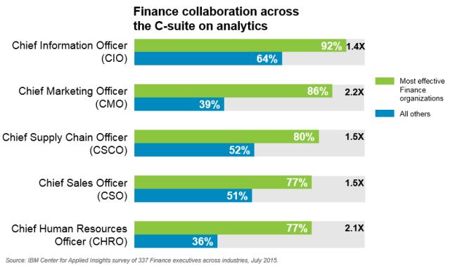 CFO-collaboration