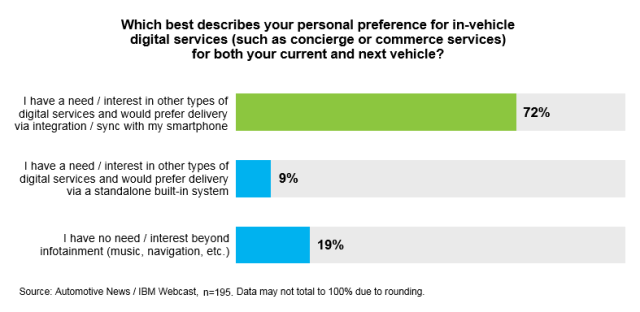 Connected-car-poll2