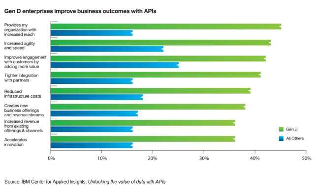 Generation Data enterprises improve business outcomes with APIs. In particular, these enterprises feel APIs provide their organization with increased reach, agility, and speed.