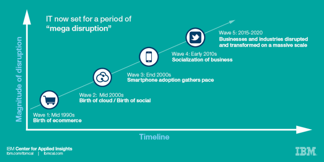 Two decades of continuous disruption (chart)