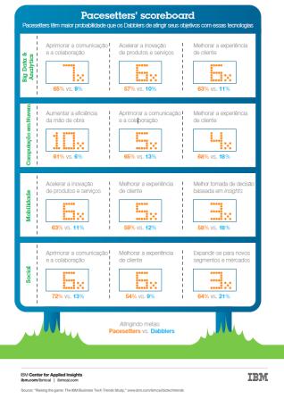 IBM-Pacesetters' -scoreboard-Portuguese