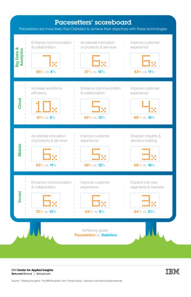 IBM-Pacesetters' scoreboard