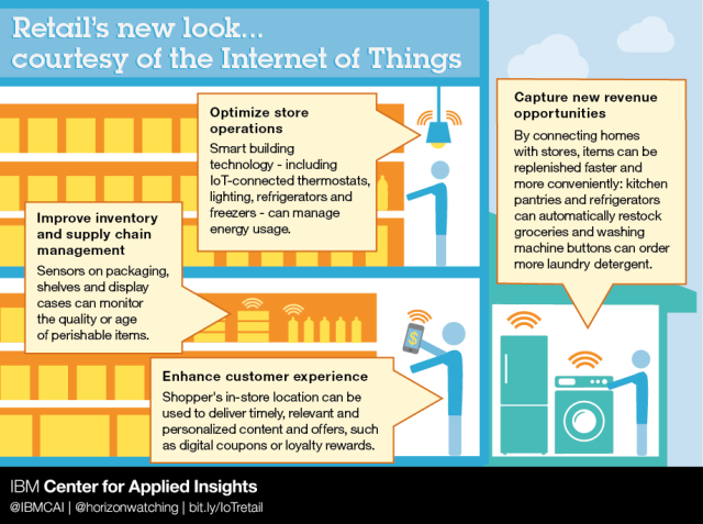 IOT_Retail_graphic_v2-01