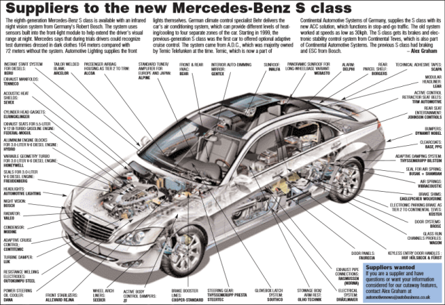 Suppliers to the new Mercedes-Benz S class