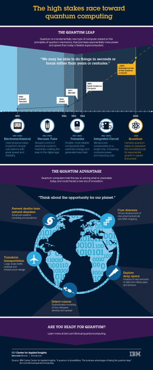 (Click to enlarge infographic) Find the full report at http://bit.ly/quantum-report