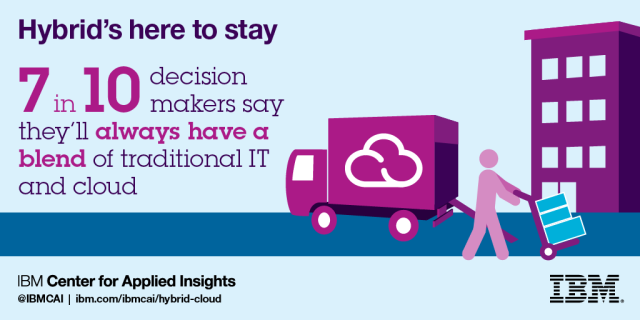 7 in 10 decision makers say they'll always have a blend of tradtional IT and cloud