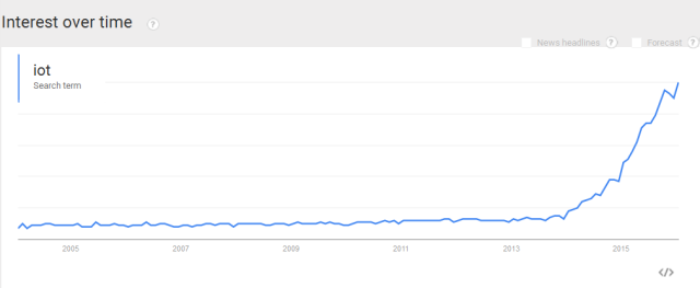 Source: Google search trends