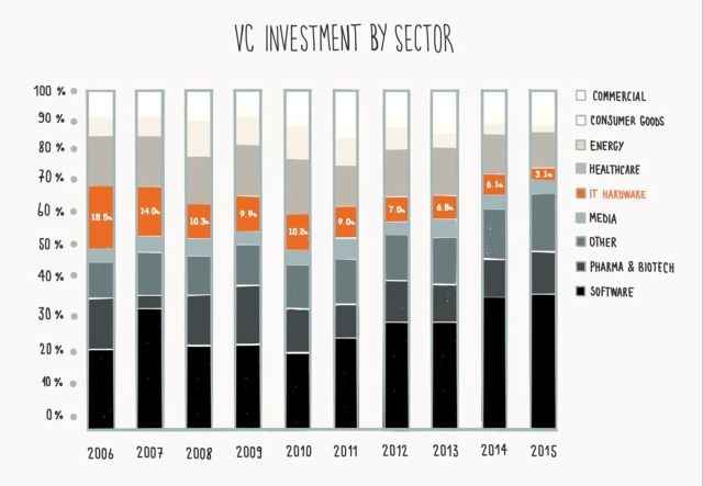 "VC hardware investing, labeled ""IT Hardware"" above, is at an all-time low. Source: PitchBook 2015 Annual VC Industry Report. (Image credit: New Enterprise Associates)"