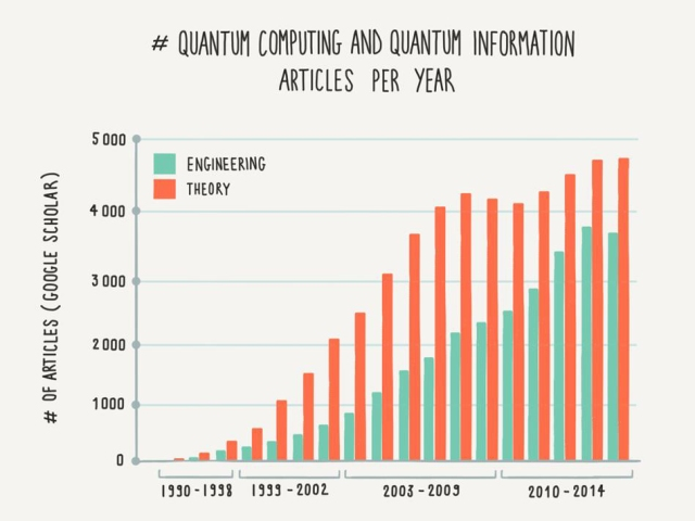 Engineering publications on quantum computation and quantum information are on the rise. Source: data compiled from Google Scholar by New Enterprise Associates.